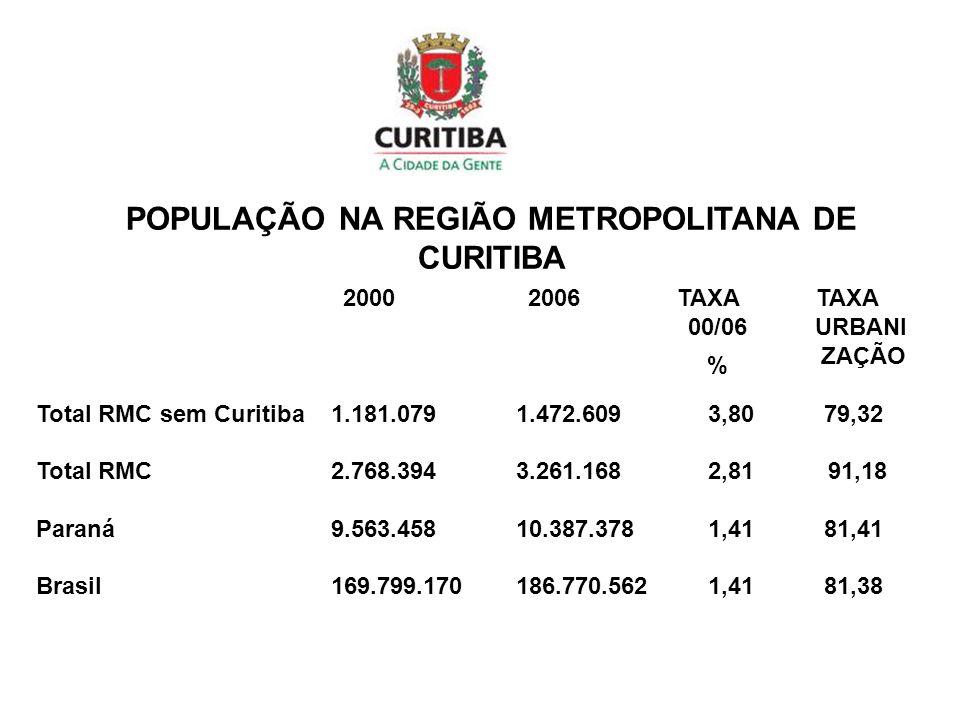 20002006 TAXATAXA 00/06 URBANI ZAÇÃO Total RMC sem Curitiba 1.181.0791.472.6093,80 79,32 Total RMC 2.768.3943.261.1682,81 91,18 Paraná 9.563.45810.387