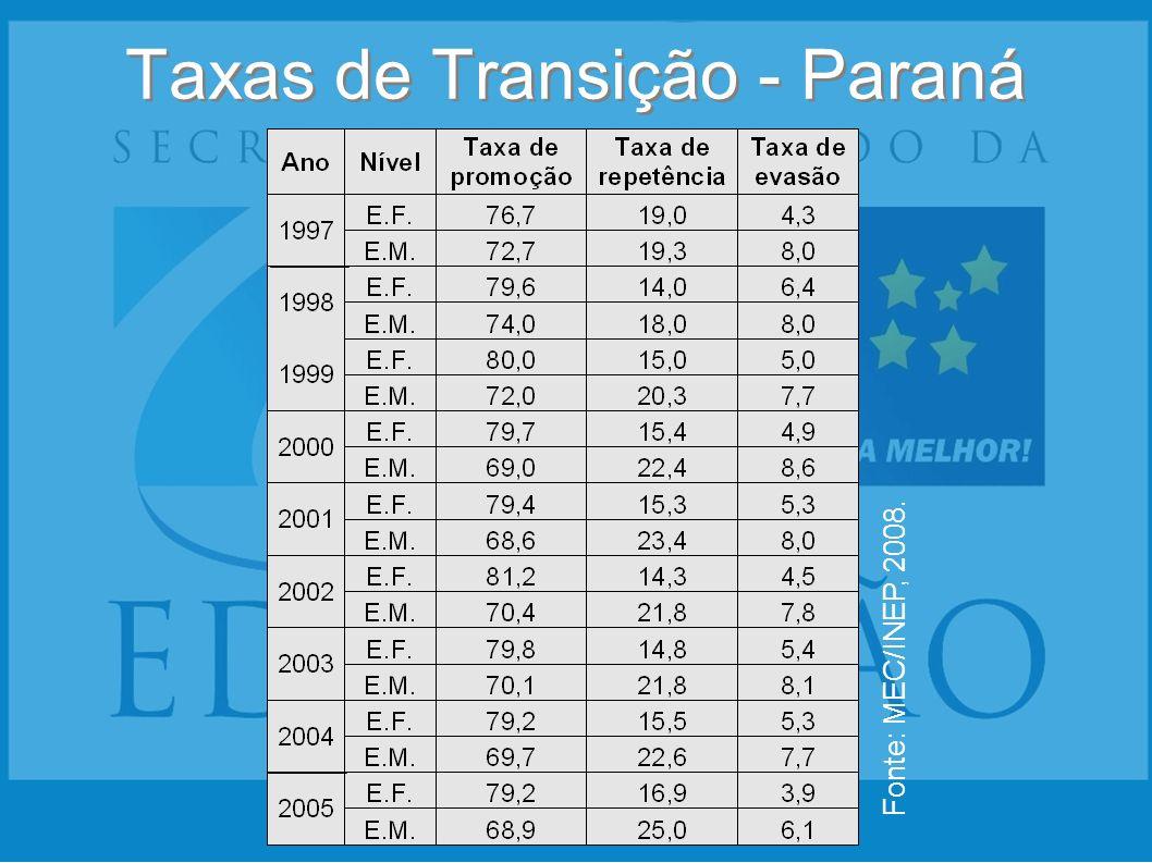 Taxas de Transição - Paraná Fonte: MEC/INEP, 2008.