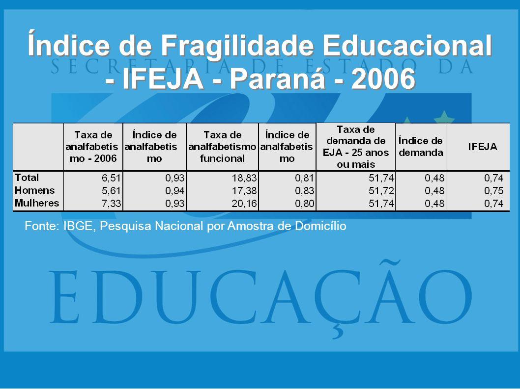 Índice de Fragilidade Educacional - IFEJA - Paraná - 2006 Fonte: IBGE, Pesquisa Nacional por Amostra de Domicílio