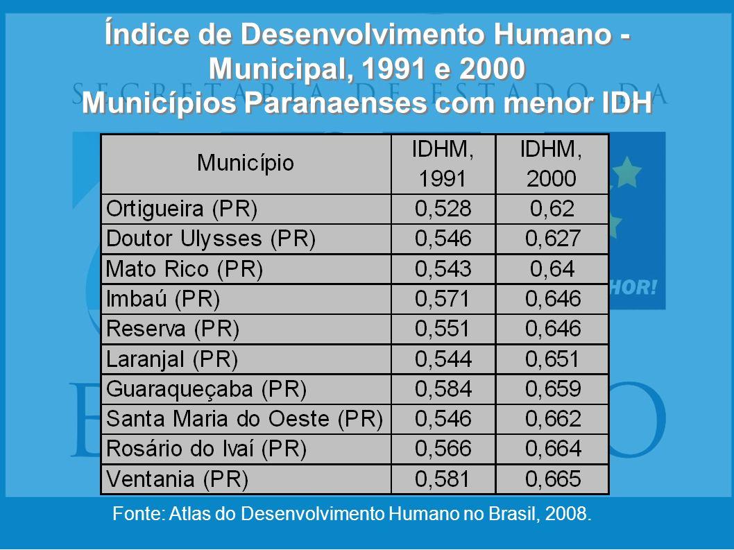Índice de Desenvolvimento Humano - Municipal, 1991 e 2000 Municípios Paranaenses com menor IDH Fonte: Atlas do Desenvolvimento Humano no Brasil, 2008.
