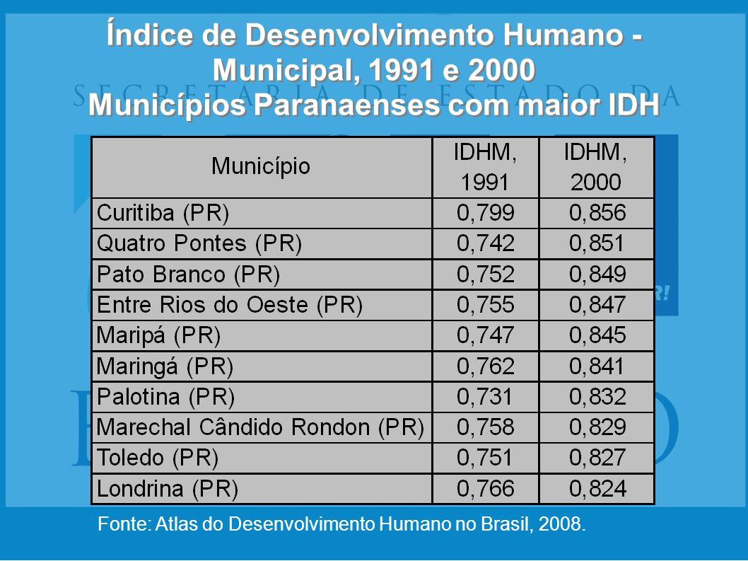 Índice de Desenvolvimento Humano - Municipal, 1991 e 2000 Municípios Paranaenses com maior IDH Fonte: Atlas do Desenvolvimento Humano no Brasil, 2008.