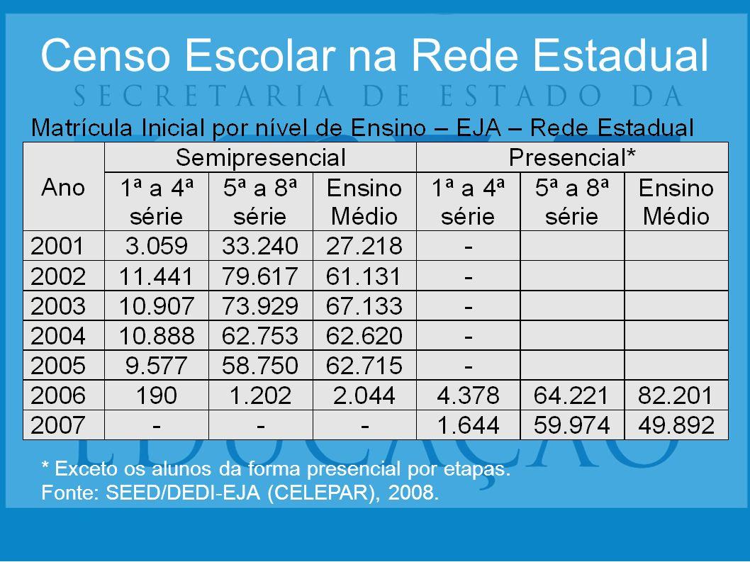 Censo Escolar na Rede Estadual * Exceto os alunos da forma presencial por etapas. Fonte: SEED/DEDI-EJA (CELEPAR), 2008.