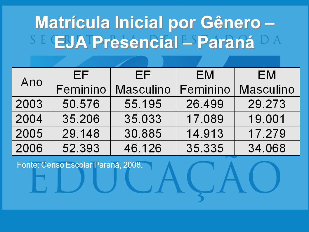 Matrícula Inicial por Gênero – EJA Presencial – Paraná Fonte: Censo Escolar Paraná, 2008.