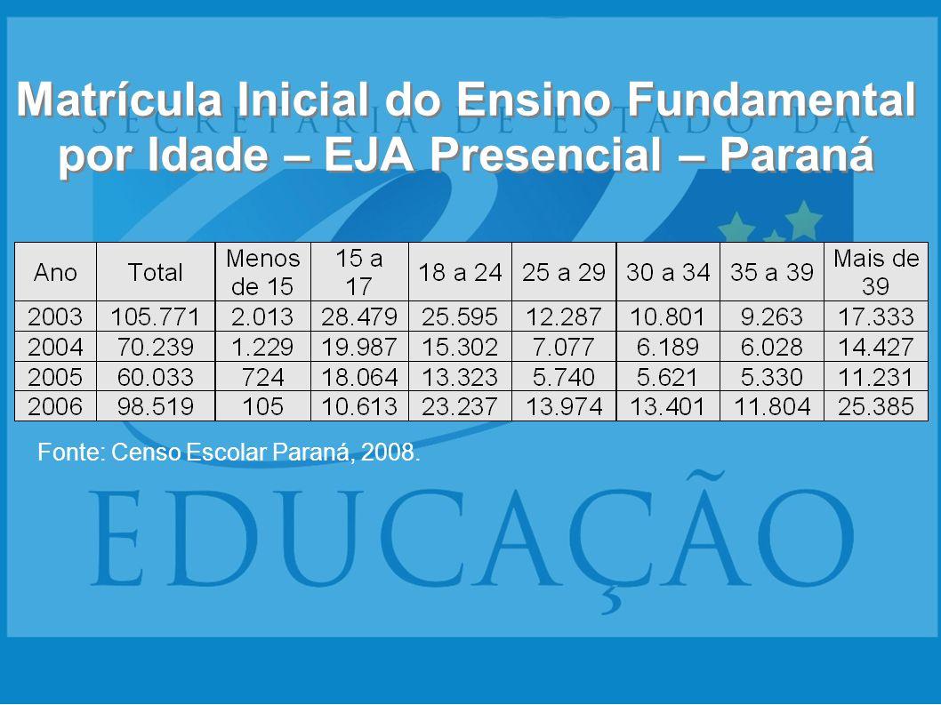 Matrícula Inicial do Ensino Fundamental por Idade – EJA Presencial – Paraná Fonte: Censo Escolar Paraná, 2008.