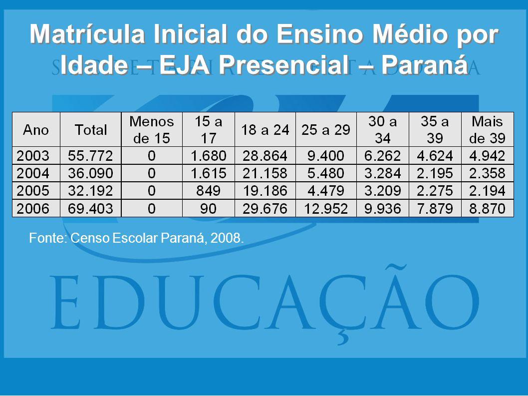 Matrícula Inicial do Ensino Médio por Idade – EJA Presencial – Paraná Fonte: Censo Escolar Paraná, 2008.