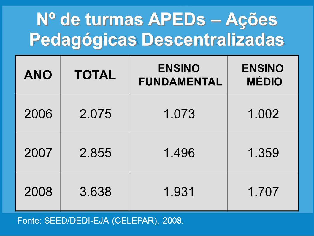 Nº de turmas APEDs – Ações Pedagógicas Descentralizadas ANOTOTAL ENSINO FUNDAMENTAL ENSINO MÉDIO 20062.0751.0731.002 20072.8551.4961.359 20083.6381.93