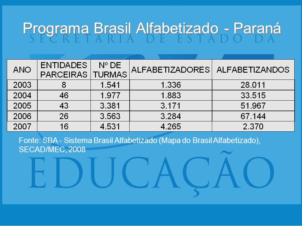 Programa Brasil Alfabetizado - Paraná Fonte: SBA - Sistema Brasil Alfabetizado (Mapa do Brasil Alfabetizado), SECAD/MEC, 2008