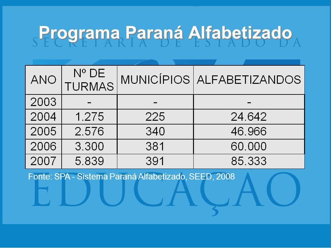 Programa Paraná Alfabetizado Fonte: SPA - Sistema Paraná Alfabetizado, SEED, 2008