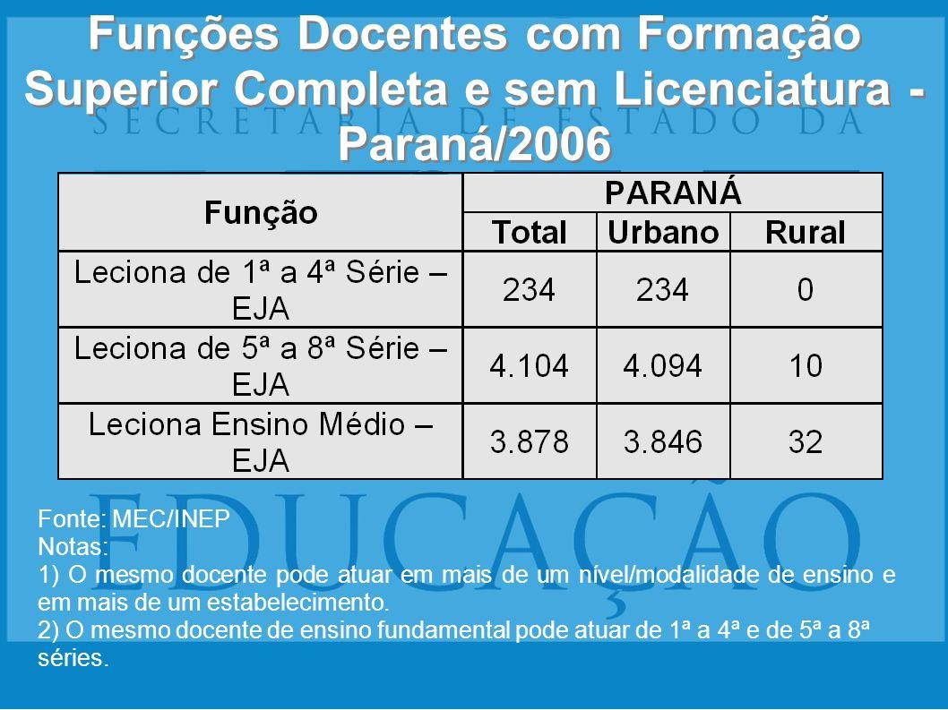 Funções Docentes com Formação Superior Completa e sem Licenciatura - Paraná/2006 Fonte: MEC/INEP Notas: 1) O mesmo docente pode atuar em mais de um ní