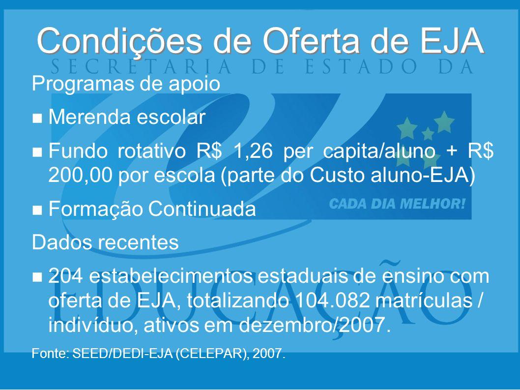 Condições de Oferta de EJA Programas de apoio Merenda escolar Fundo rotativo R$ 1,26 per capita/aluno + R$ 200,00 por escola (parte do Custo aluno-EJA