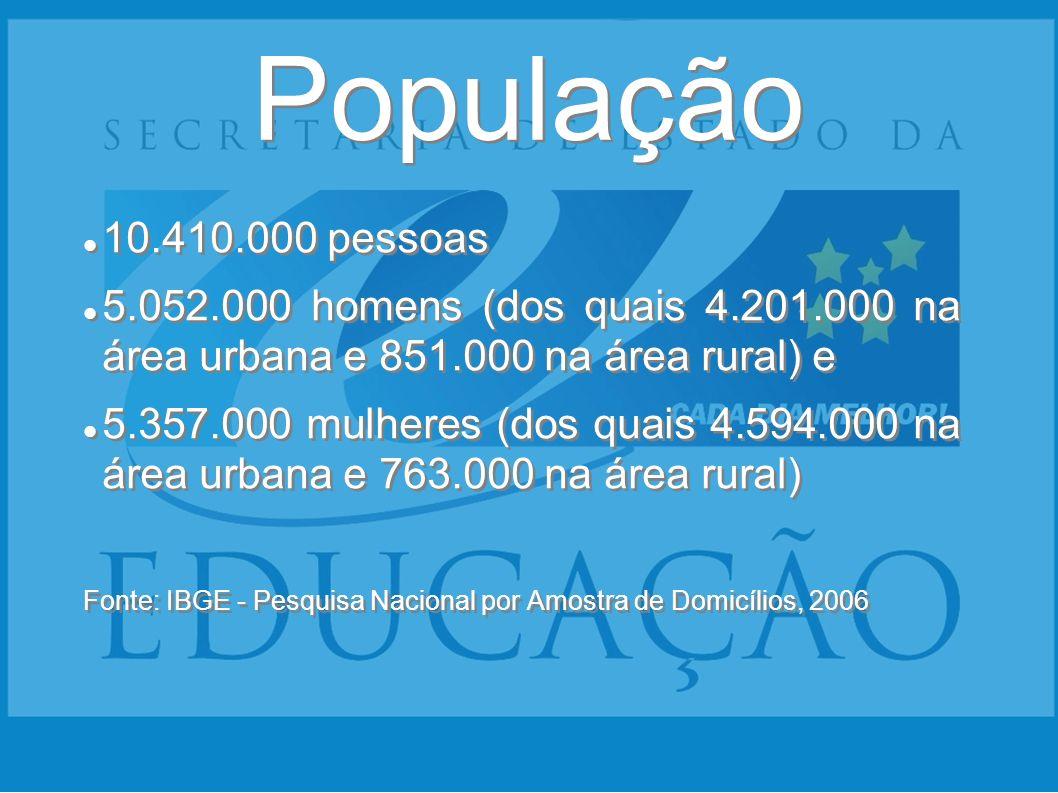 População 10.410.000 pessoas 5.052.000 homens (dos quais 4.201.000 na área urbana e 851.000 na área rural) e 5.357.000 mulheres (dos quais 4.594.000 n