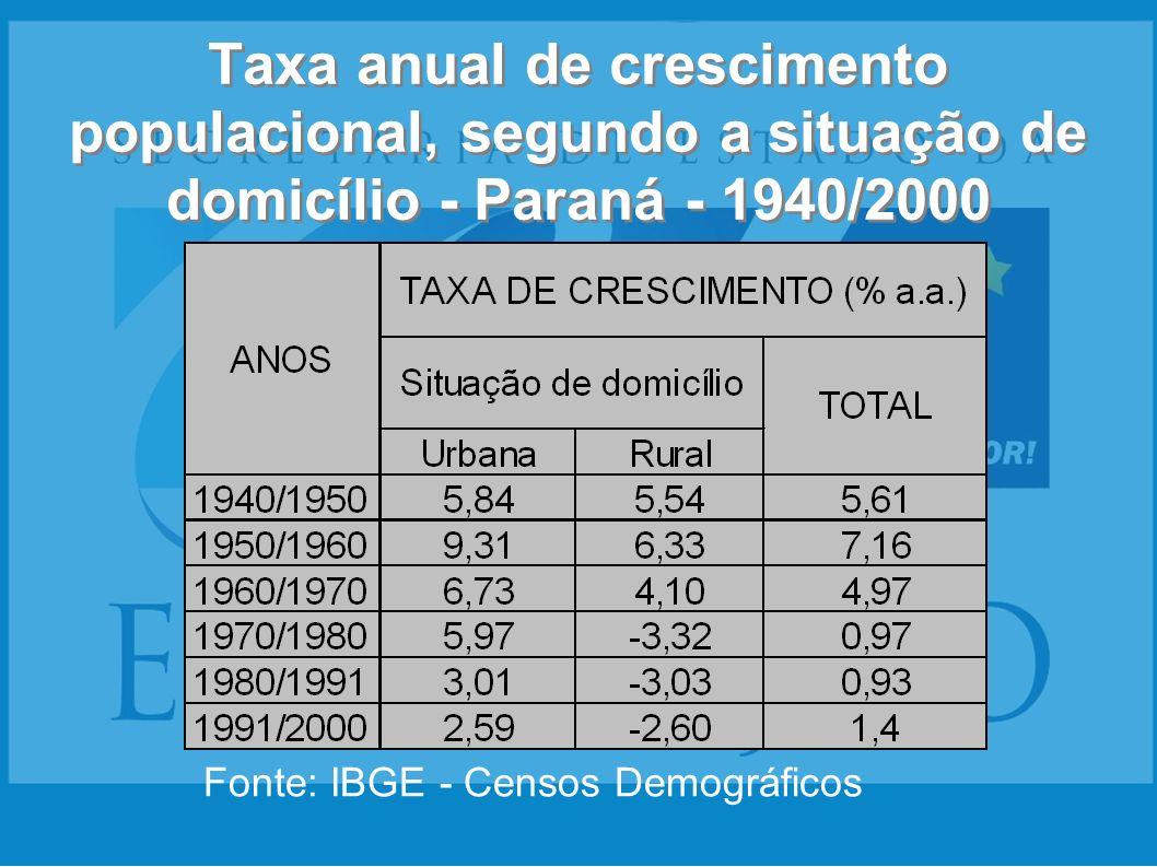 Taxa anual de crescimento populacional, segundo a situação de domicílio - Paraná - 1940/2000 Fonte: IBGE - Censos Demográficos