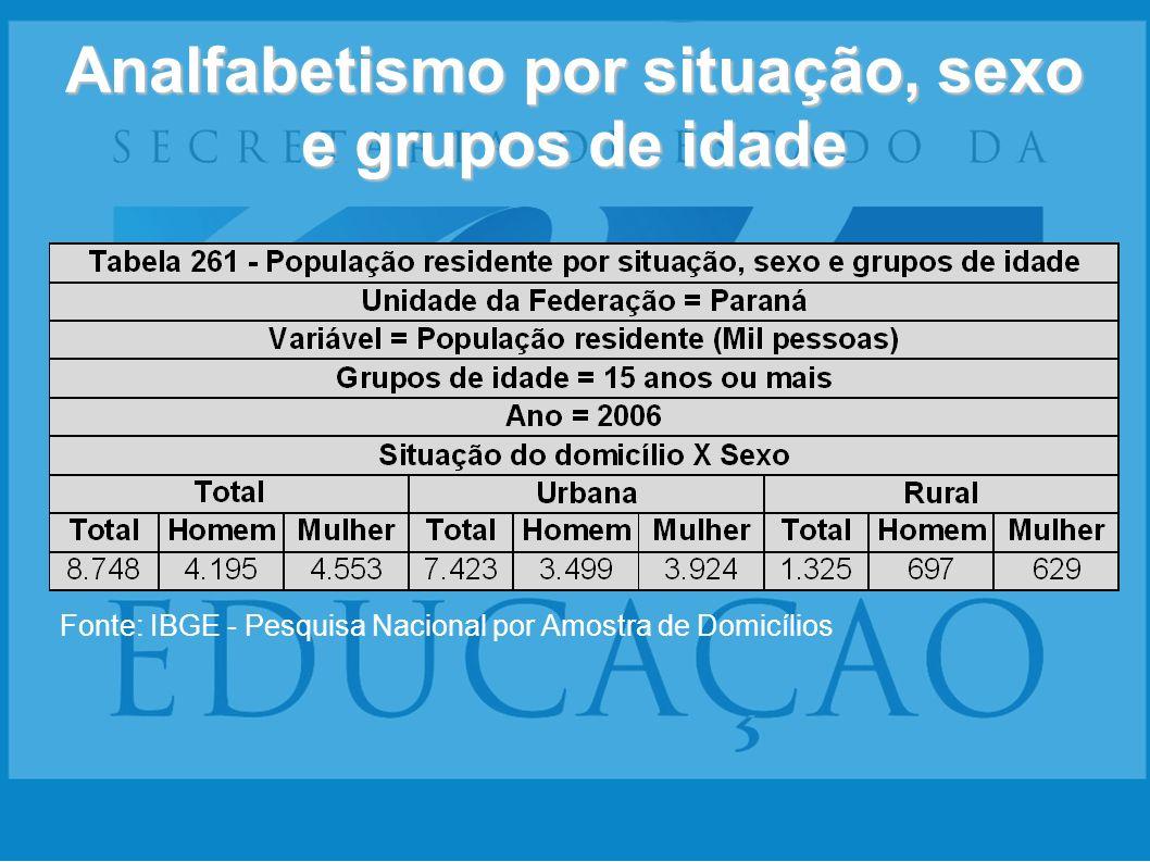 Analfabetismo por situação, sexo e grupos de idade Fonte: IBGE - Pesquisa Nacional por Amostra de Domicílios