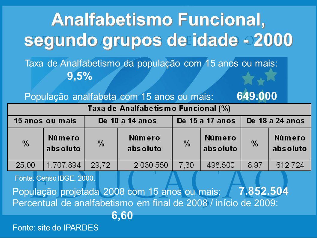 Analfabetismo Funcional, segundo grupos de idade - 2000 Taxa de Analfabetismo da população com 15 anos ou mais: 9,5% População analfabeta com 15 anos