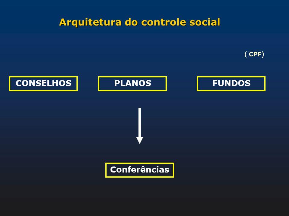Arquitetura do controle social CONSELHOS Conferências PLANOSFUNDOS ( CPF )