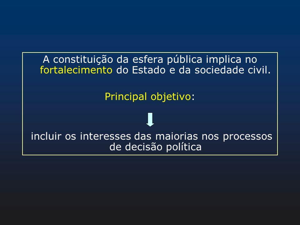 A constituição da esfera pública implica no fortalecimento do Estado e da sociedade civil. Principal objetivo: incluir os interesses das maiorias nos