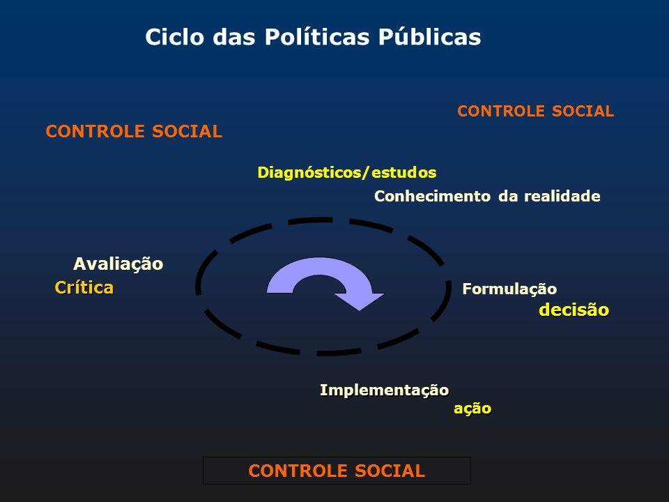 Diagnósticos/estudos Conhecimento da realidade Avaliação Formulação Ciclo das Políticas Públicas Implementaçãoação CONTROLE SOCIAL decisão Crítica