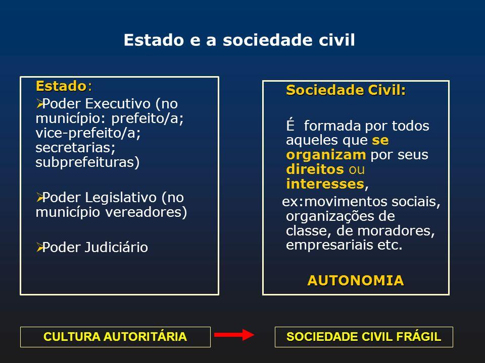 Estado e a sociedade civil Estado: Poder Executivo (no município: prefeito/a; vice-prefeito/a; secretarias; subprefeituras) Poder Legislativo (no muni