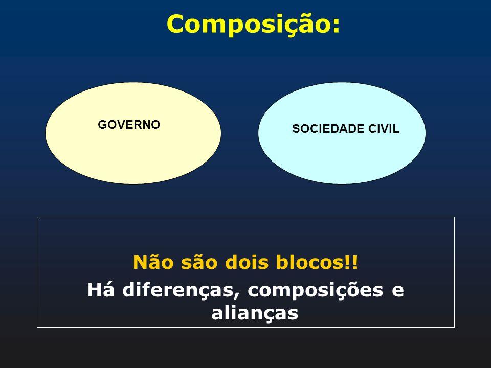 Composição: Não são dois blocos!! Há diferenças, composições e alianças GOVERNO SOCIEDADE CIVIL