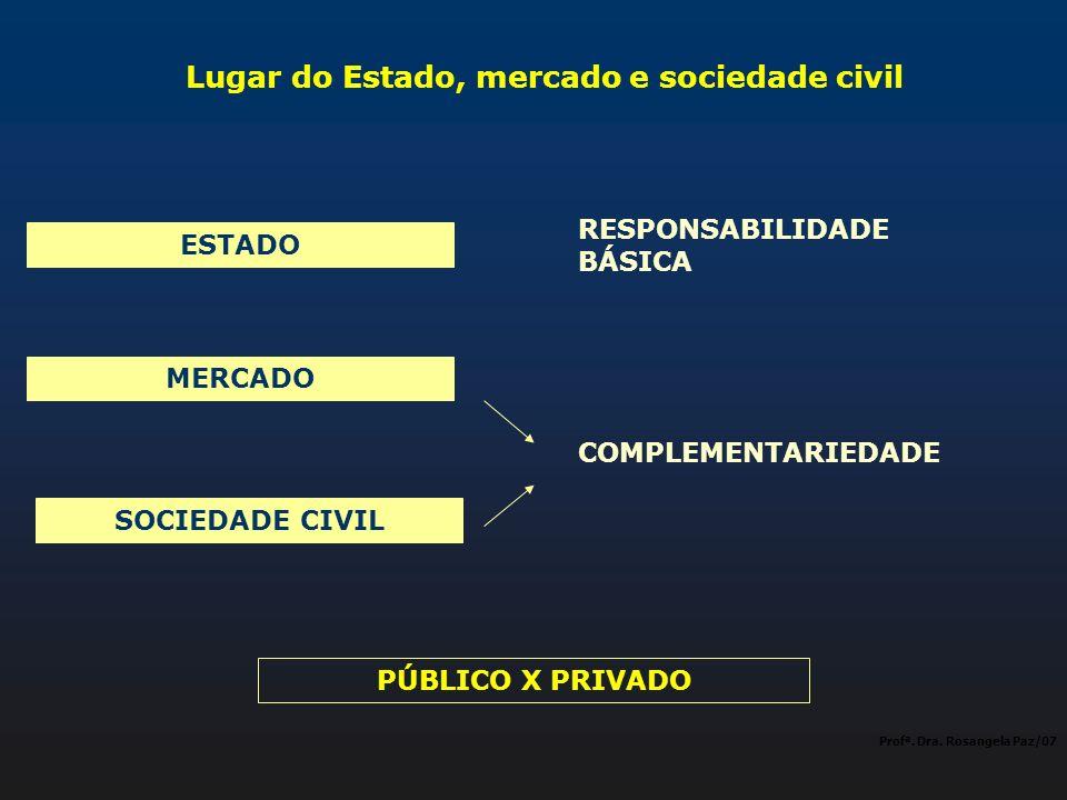 Lugar do Estado, mercado e sociedade civil Profª. Dra. Rosangela Paz/07 ESTADO MERCADO SOCIEDADE CIVIL RESPONSABILIDADE BÁSICA COMPLEMENTARIEDADE PÚBL