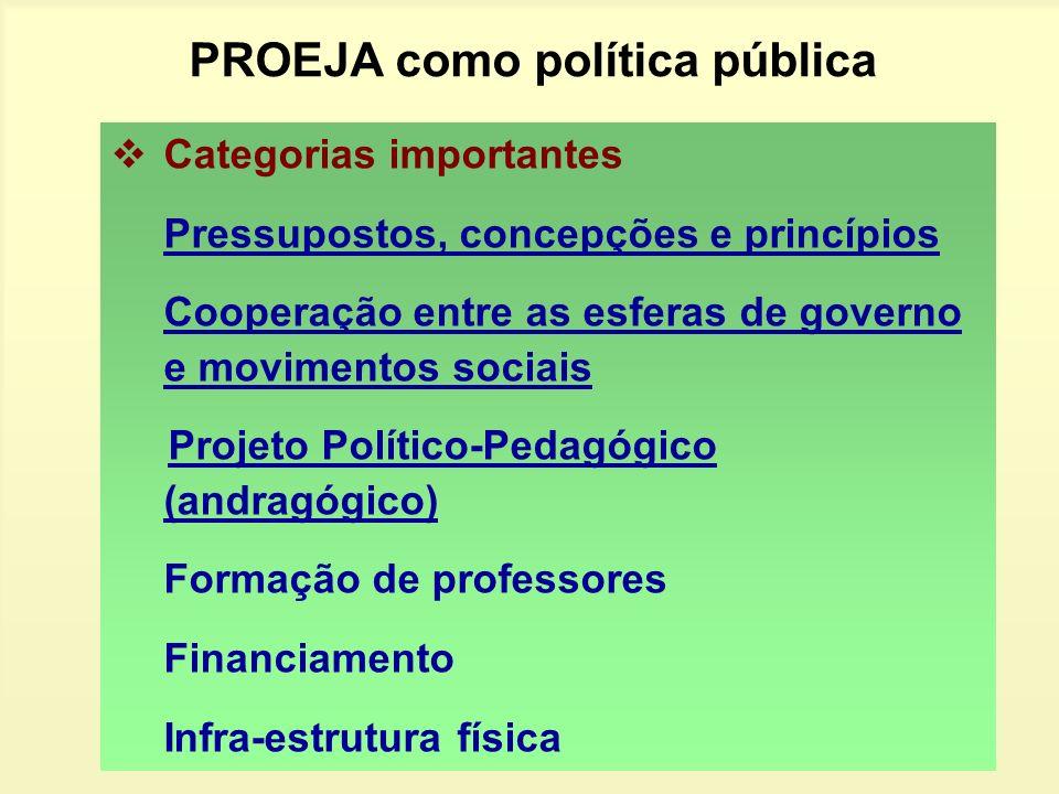 PROEJA como política pública Categorias importantes Pressupostos, concepções e princípios Cooperação entre as esferas de governo e movimentos sociais