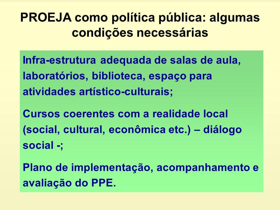 PROEJA como política pública: algumas condições necessárias Infra-estrutura adequada de salas de aula, laboratórios, biblioteca, espaço para atividade