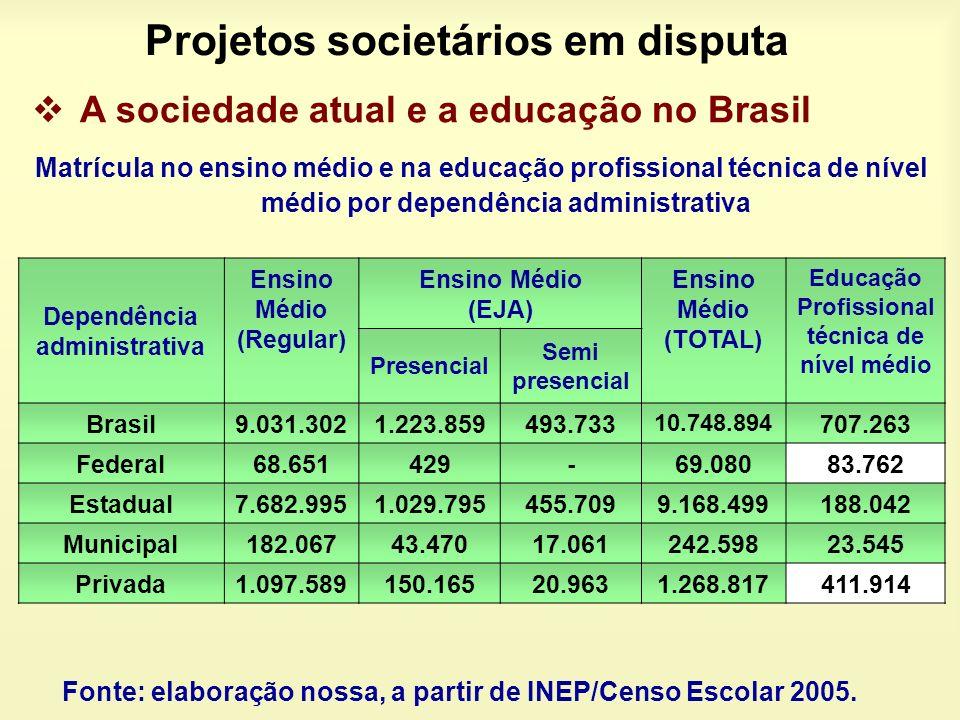 Projetos societários em disputa A sociedade atual e a educação no Brasil Matrícula no ensino médio e na educação profissional técnica de nível médio p