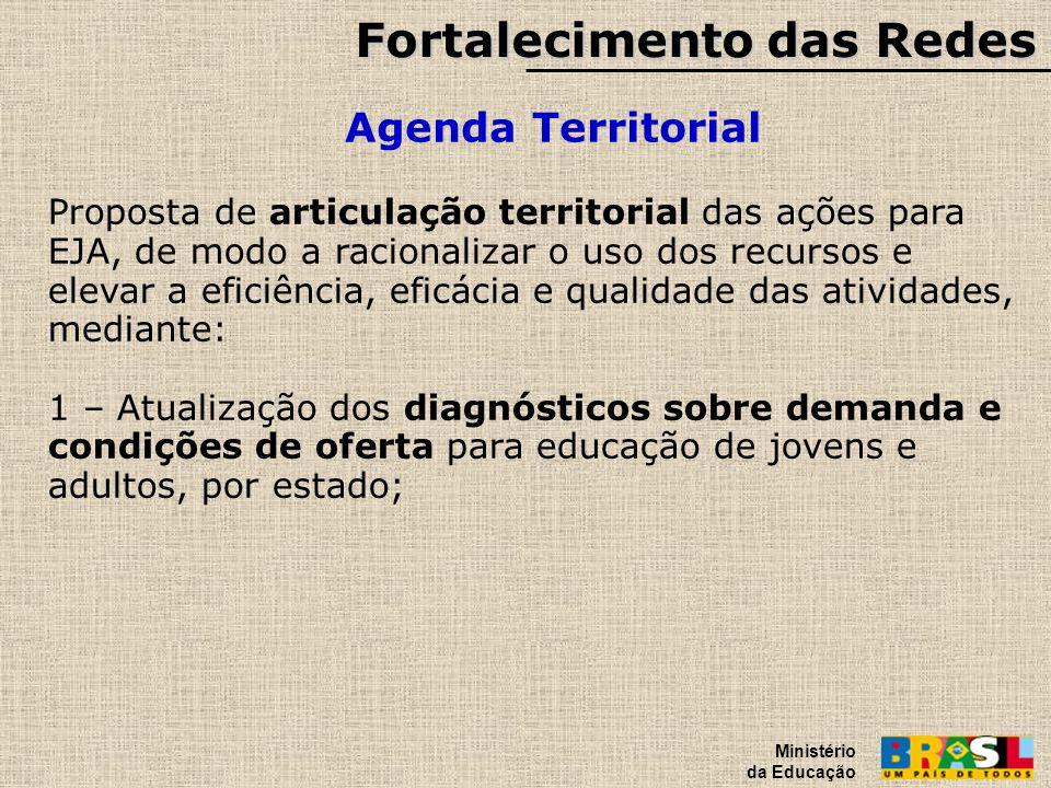 Fortalecimento das Redes Agenda Territorial Ministério da Educação Proposta de articulação territorial das ações para EJA, de modo a racionalizar o us