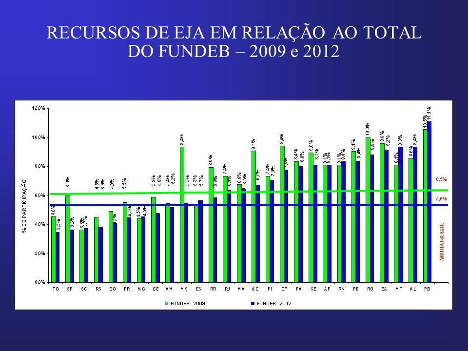 RECURSOS DE EJA EM RELAÇÃO AO TOTAL DO FUNDEB – 2009 e 2012 MÉDIA bRASIL