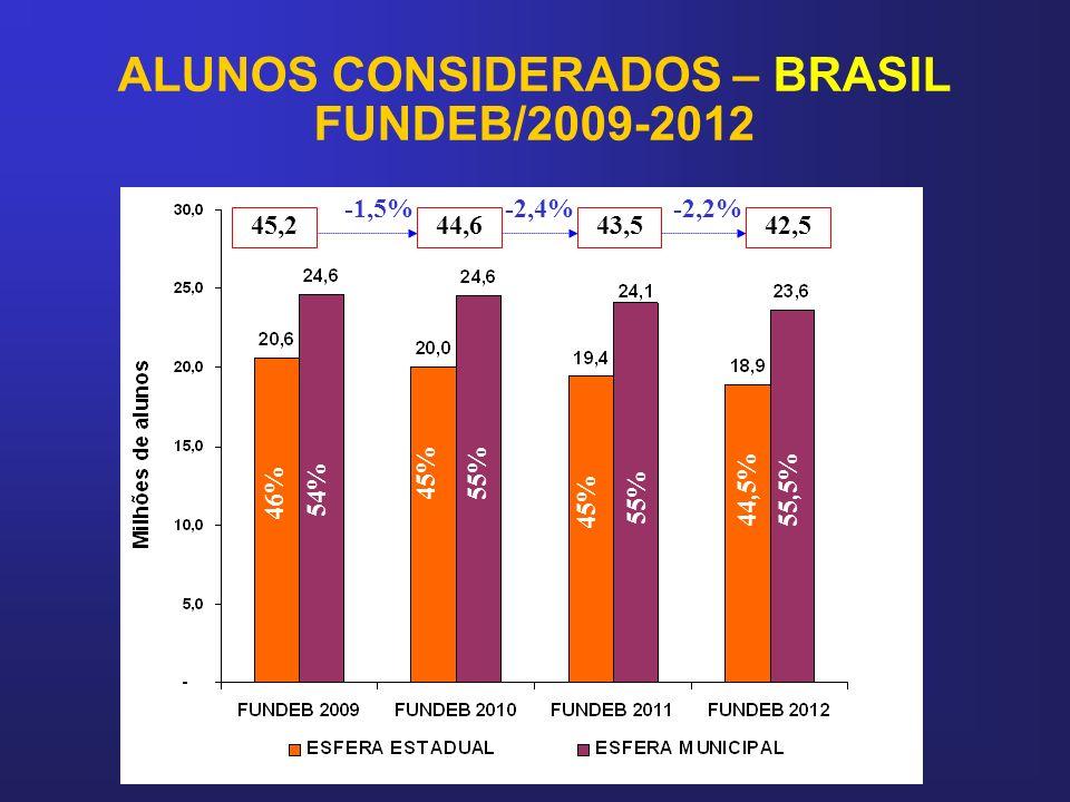 ALUNOS CONSIDERADOS – BRASIL FUNDEB/2009-2012 46% 45% 44,5% 45,244,643,5 -1,5%-2,4% 55,5% 55% 54% 45% -2,2% 42,5