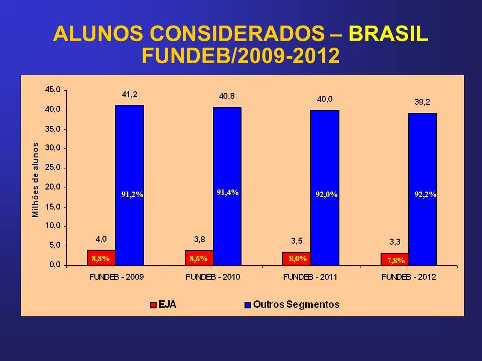 ALUNOS CONSIDERADOS – BRASIL FUNDEB/2009-2012 8,8% 91,2% 8,6% 91,4% 8,0% 92,0% 7,8% 92,2%