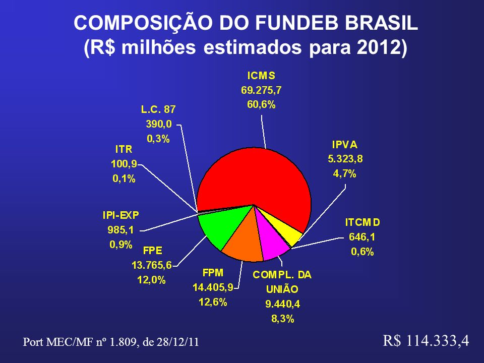 COMPOSIÇÃO DO FUNDEB BRASIL (R$ milhões estimados para 2012) R$ 114.333,4 Port MEC/MF nº 1.809, de 28/12/11
