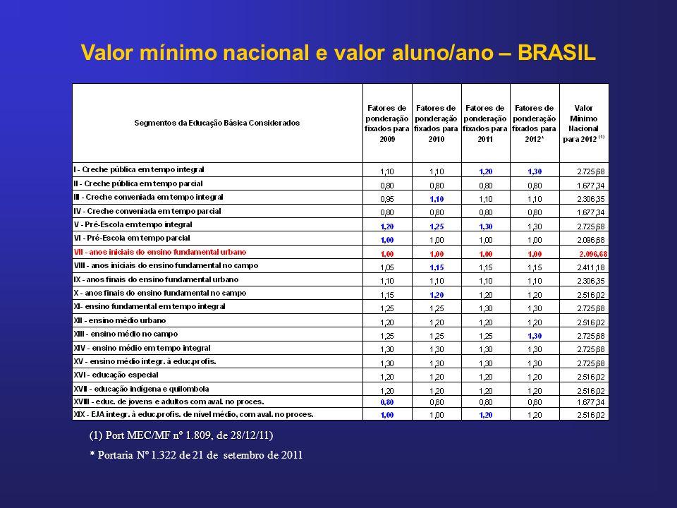 Valor mínimo nacional e valor aluno/ano – BRASIL * Portaria Nº 1.322 de 21 de setembro de 2011 (1) Port MEC/MF nº 1.809, de 28/12/11 (1) Port MEC/MF n