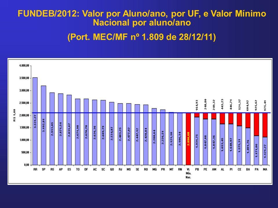 FUNDEB/2012: Valor por Aluno/ano, por UF, e Valor Mínimo Nacional por aluno/ano (Port. MEC/MF nº 1.809 de 28/12/11)