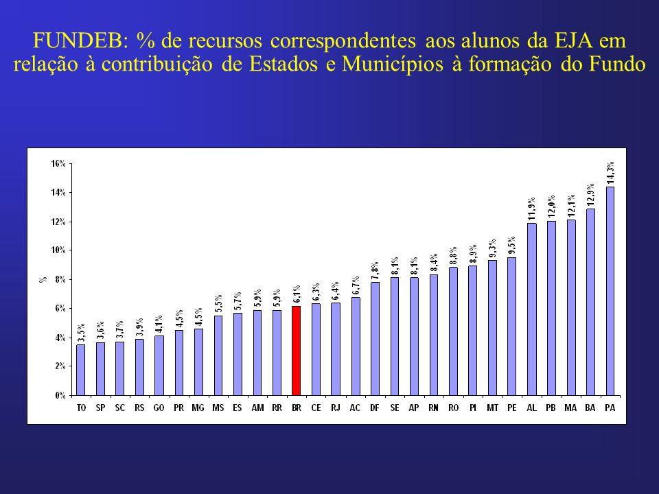 FUNDEB: % de recursos correspondentes aos alunos da EJA em relação à contribuição de Estados e Municípios à formação do Fundo