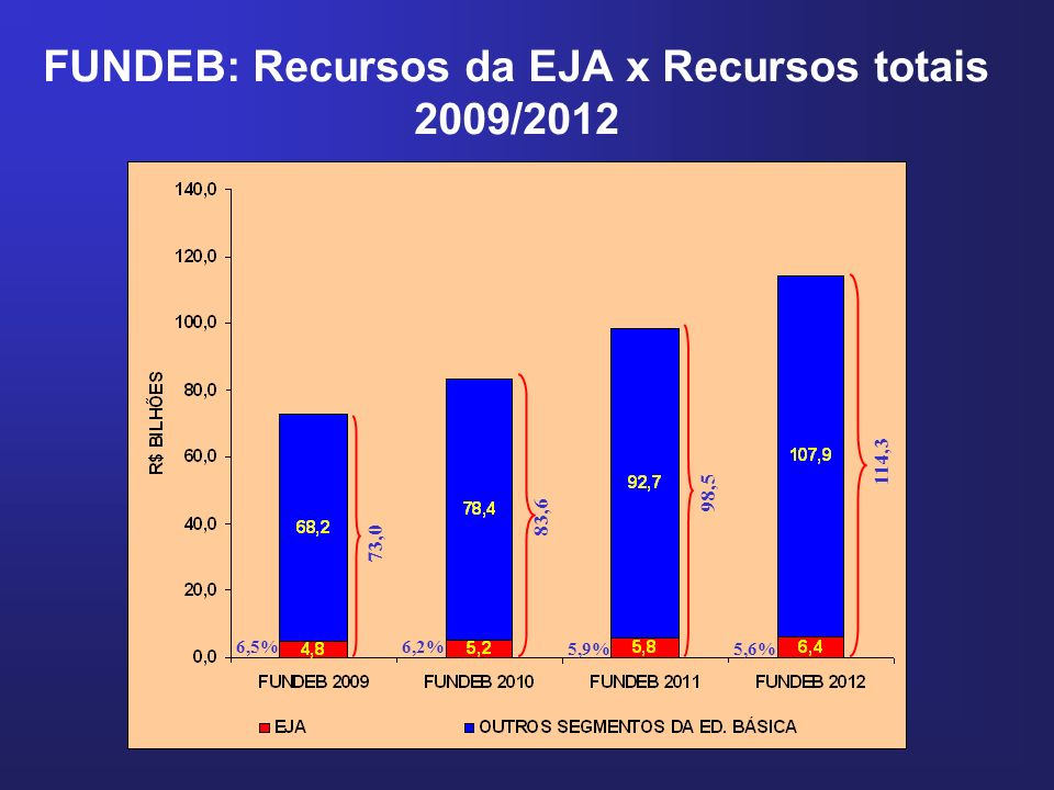 FUNDEB: Recursos da EJA x Recursos totais 2009/2012 73,0 83,6 98,5 114,3 6,5%6,2% 5,9%5,6%