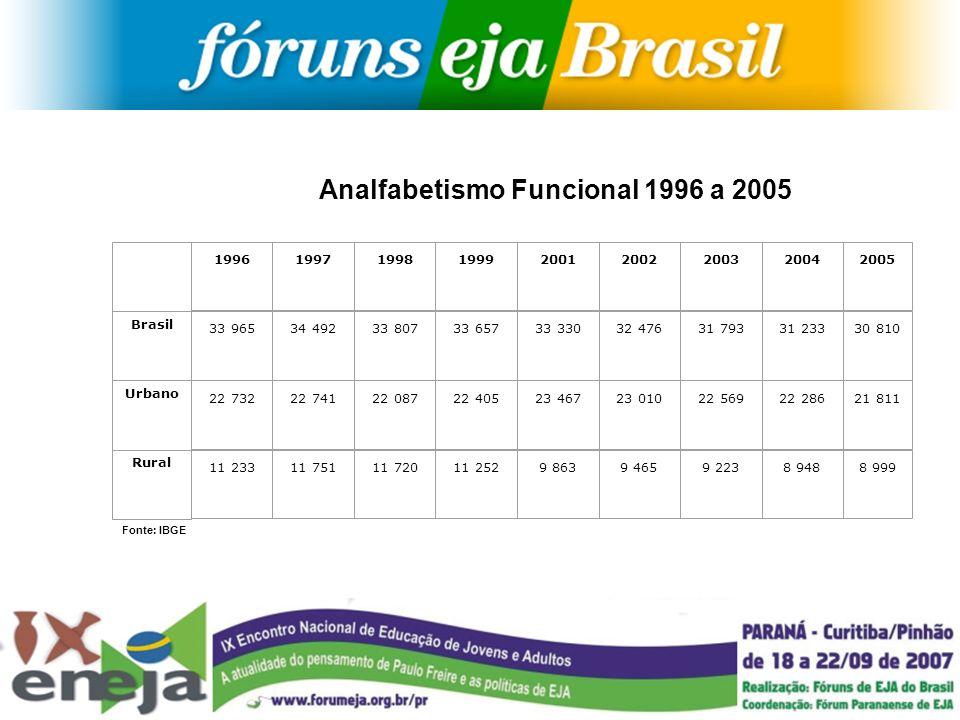 Analfabetismo Funcional 1996 a 2005 Fonte: IBGE 199619971998199920012002200320042005 Brasil 33 96534 49233 80733 65733 33032 47631 79331 23330 810 Urb