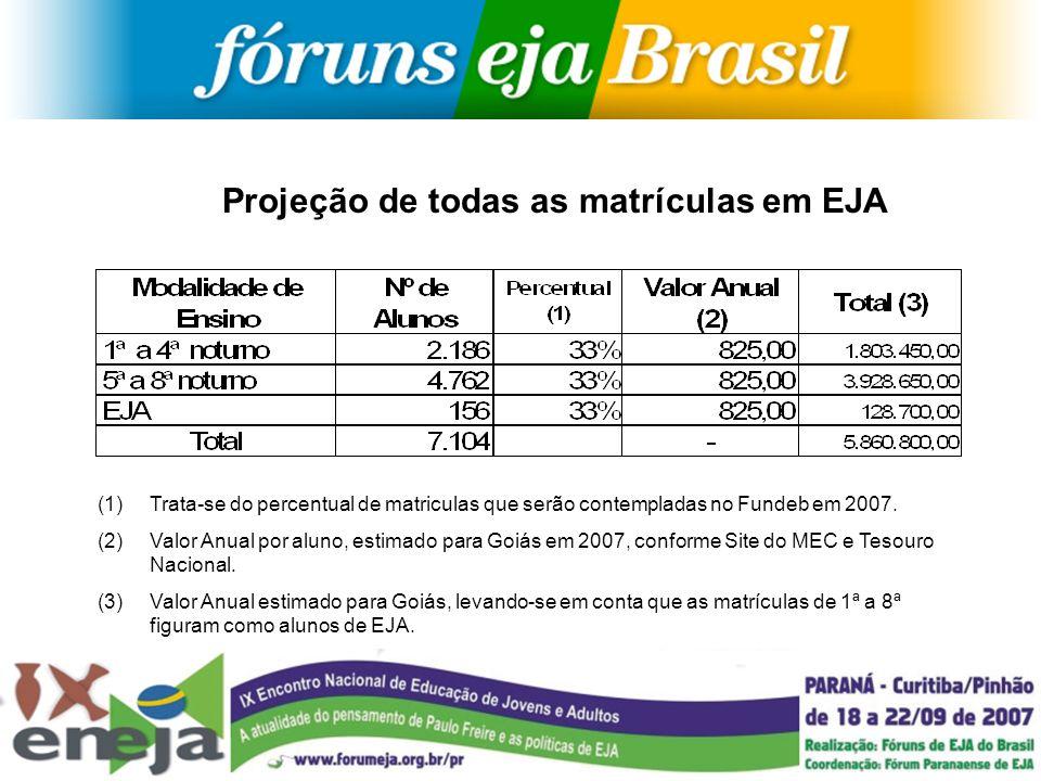 Projeção de todas as matrículas em EJA (1)Trata-se do percentual de matriculas que serão contempladas no Fundeb em 2007. (2)Valor Anual por aluno, est