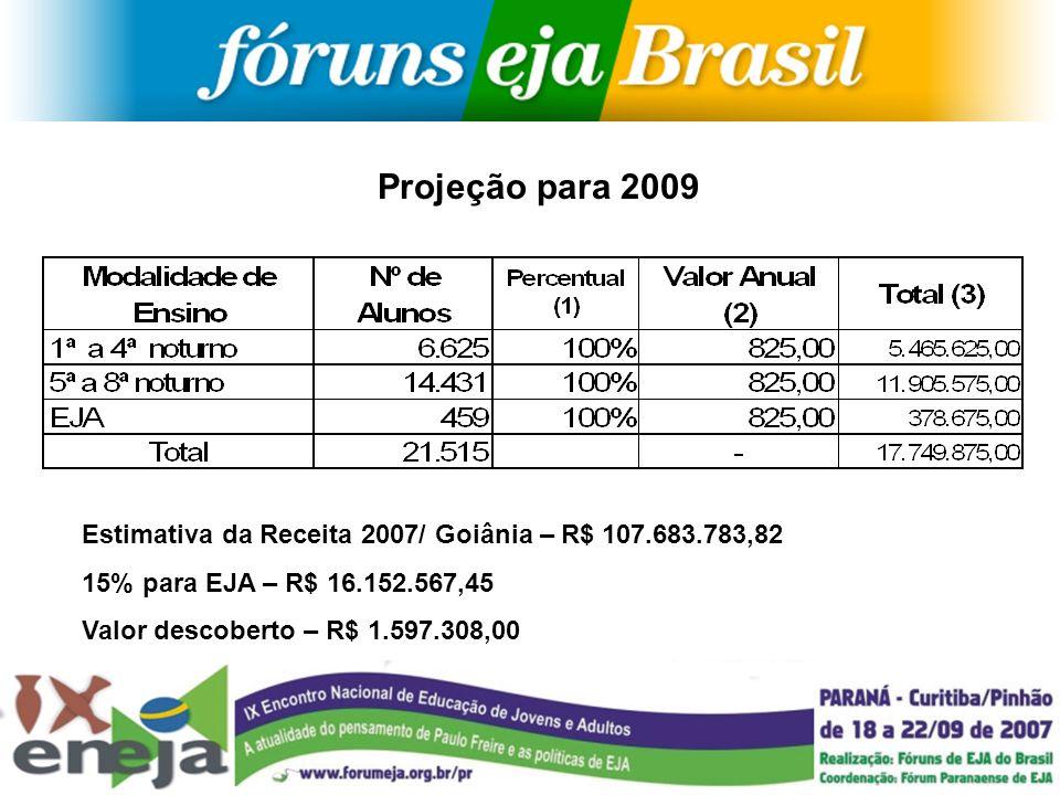Projeção para 2009 Estimativa da Receita 2007/ Goiânia – R$ 107.683.783,82 15% para EJA – R$ 16.152.567,45 Valor descoberto – R$ 1.597.308,00