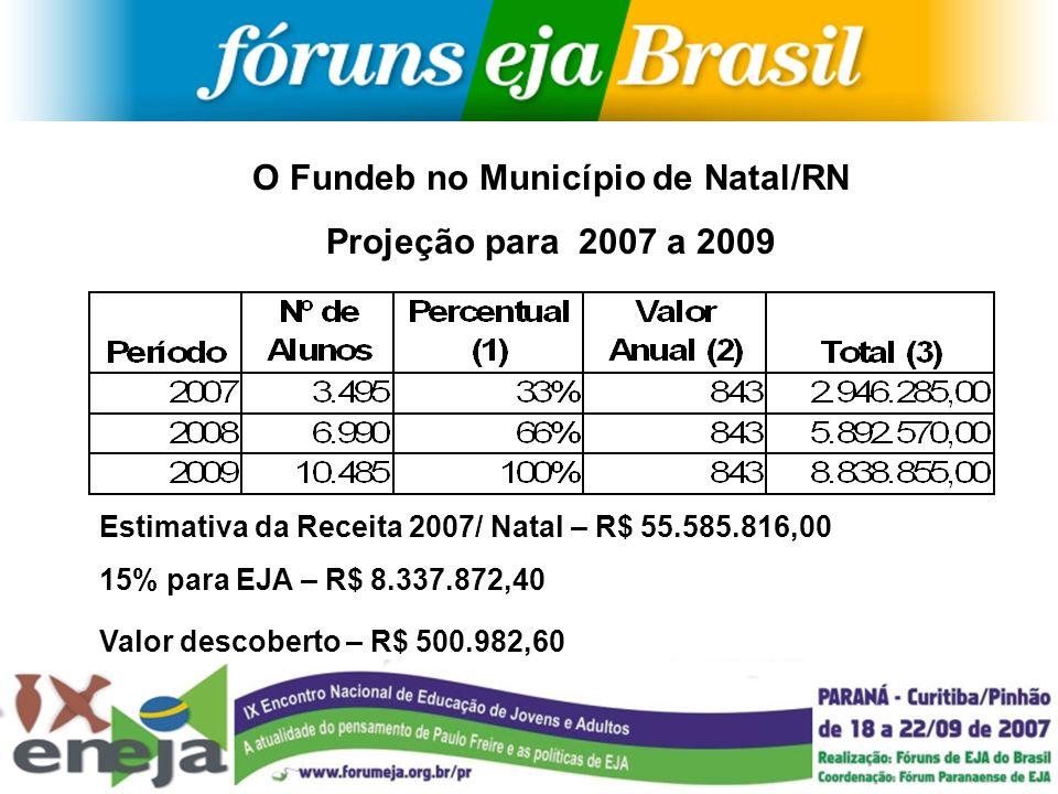 O Fundeb no Município de Natal/RN Projeção para 2007 a 2009 Estimativa da Receita 2007/ Natal – R$ 55.585.816,00 15% para EJA – R$ 8.337.872,40 Valor