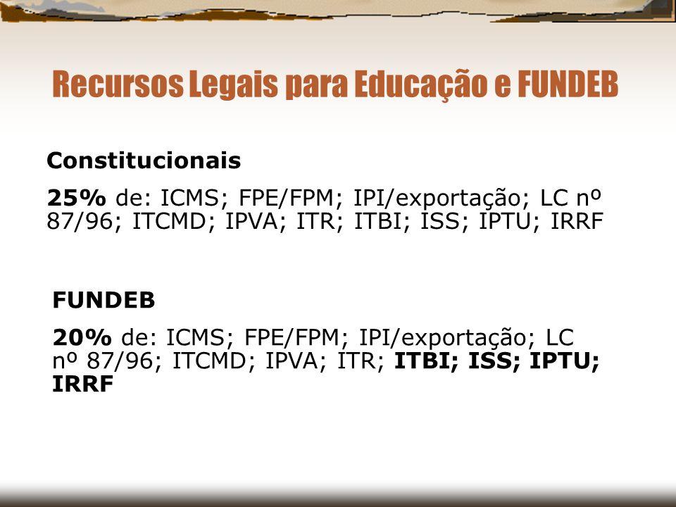 Recursos Legais para Educação e FUNDEB Constitucionais 25% de: ICMS; FPE/FPM; IPI/exportação; LC nº 87/96; ITCMD; IPVA; ITR; ITBI; ISS; IPTU; IRRF FUN
