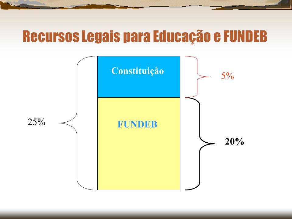 Recursos Legais para Educação e FUNDEB Constituição FUNDEB 25% 20% 5%