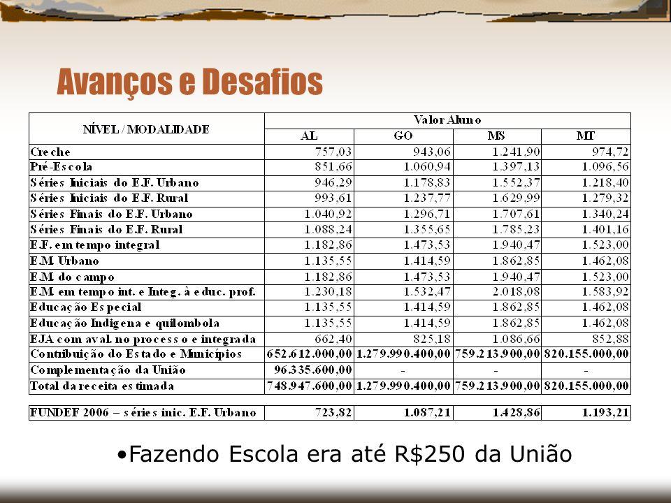 Avanços e Desafios Fazendo Escola era até R$250 da União