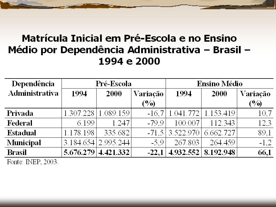 Características do FUNDEB Recursos repartidos entre Estado e municípios; Divisão proporcional às matrículas em todos os níveis e modalidades da educação básica; Distribuição por fatores de ponderação.