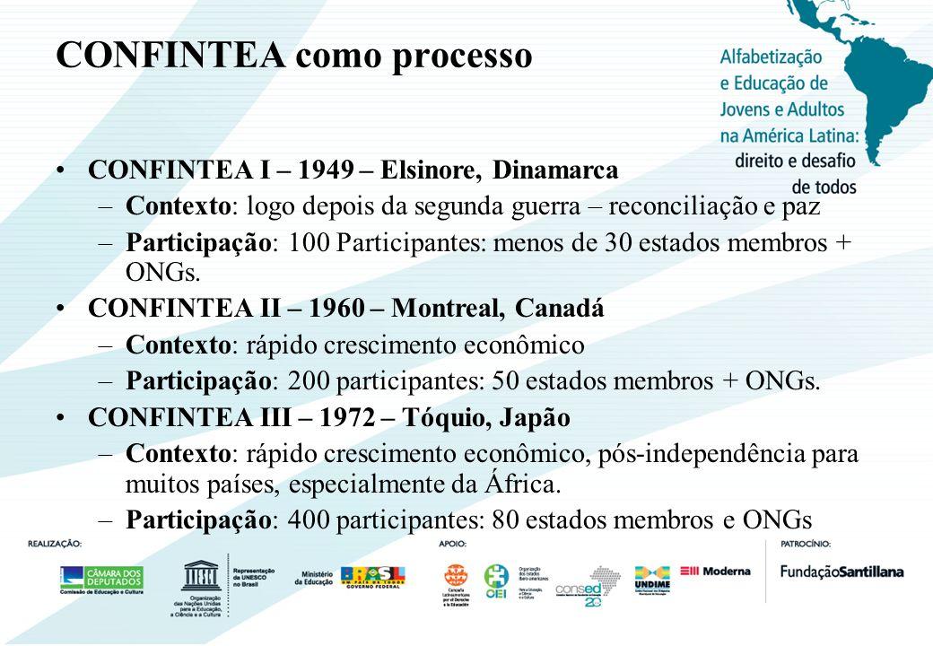 CONFINTEA como processo CONFINTEA IV – 1985 – Paris, França –Contexto: crise econômica, contenção nos orçamentos públicos –Participação: 800 participantes: mais que 100 estados membros + ONGs.