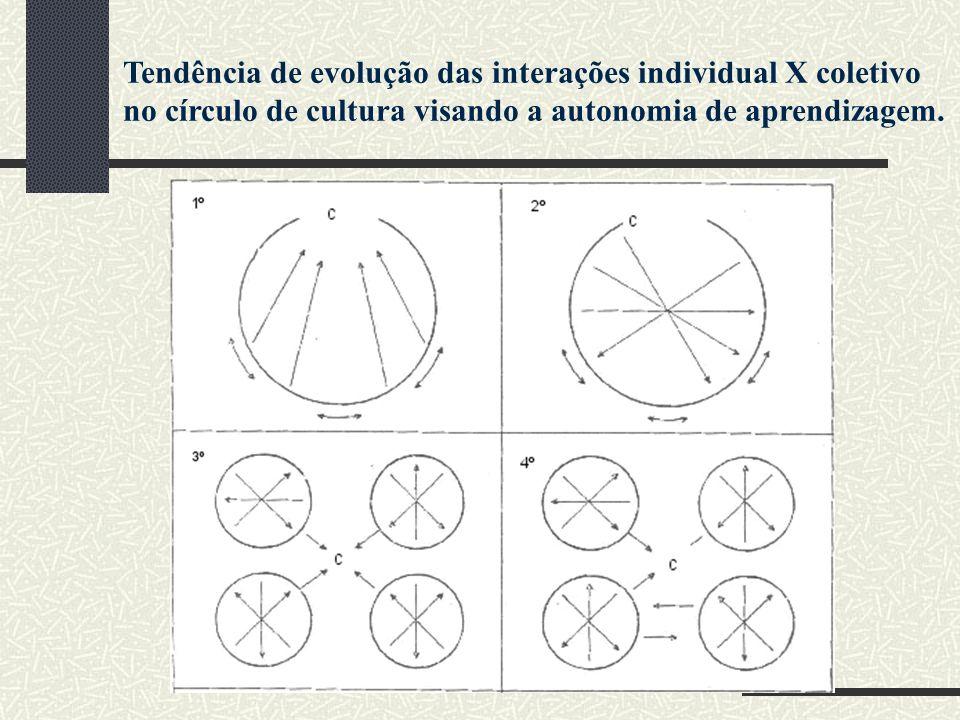 Tendência de evolução das interações individual X coletivo no círculo de cultura visando a autonomia de aprendizagem.