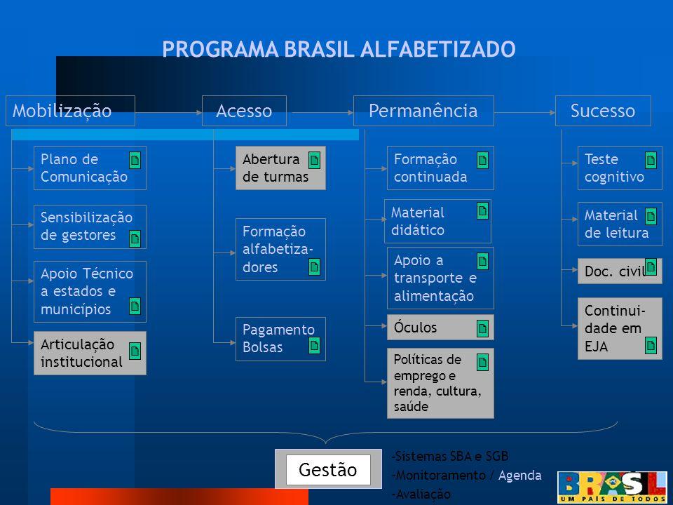 PROGRAMA BRASIL ALFABETIZADO MobilizaçãoAcessoPermanênciaSucesso Plano de Comunicação Sensibilização de gestores Apoio Técnico a estados e municípios