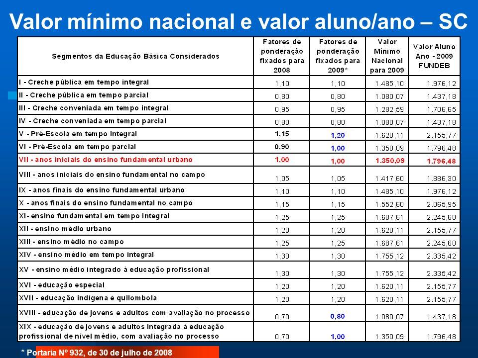 Valor mínimo nacional e valor aluno/ano – SC * Portaria Nº 932, de 30 de julho de 2008