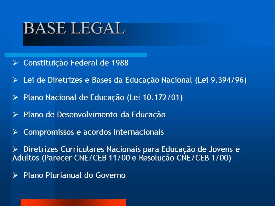 BASE LEGAL Constituição Federal de 1988 Lei de Diretrizes e Bases da Educação Nacional (Lei 9.394/96) Plano Nacional de Educação (Lei 10.172/01) Plano