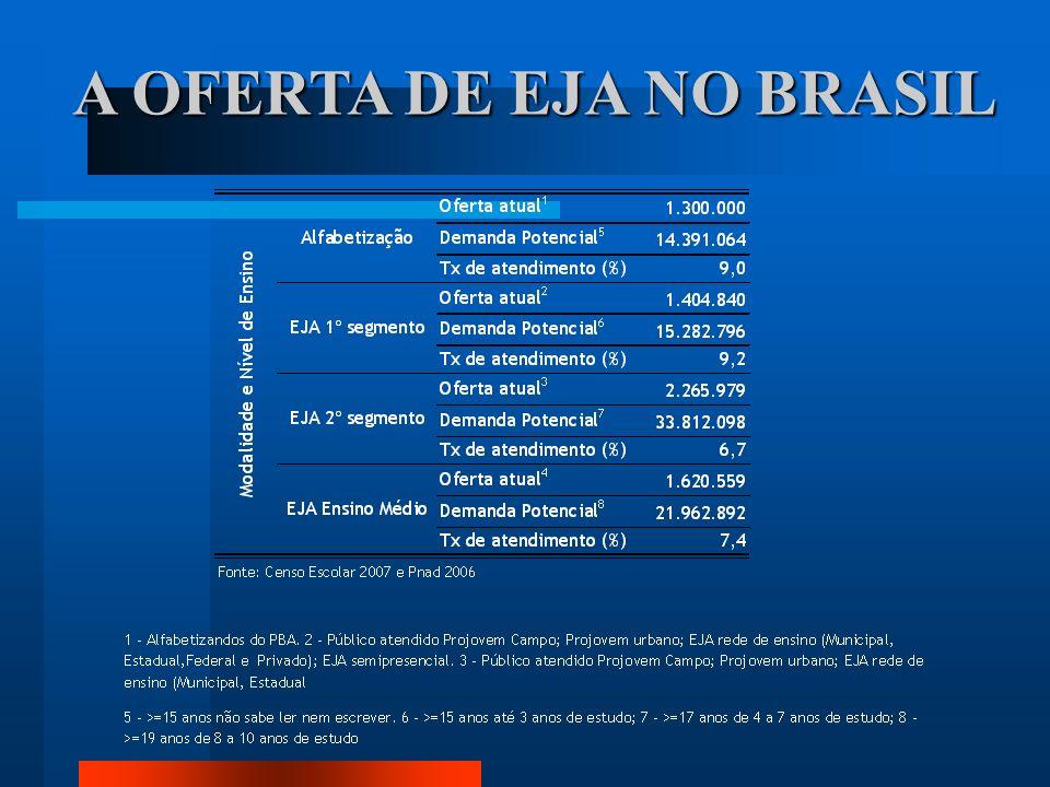 A OFERTA DE EJA NO BRASIL